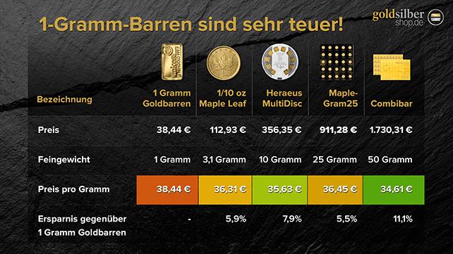 Übersichtstabelle - Preise für Barren und Münzen