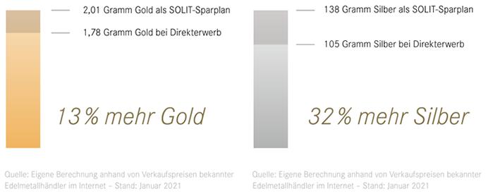 Investitionsbeispiel: Je 100 Euro in Gold und Silber