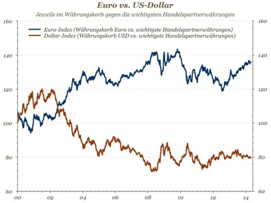 Diagramm - Euro vs USD
