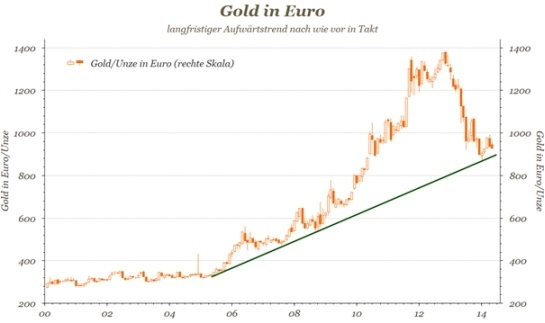 Gold in Euro - Diagramm