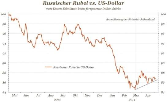 Russisch Rubel vs USD - Diagramm