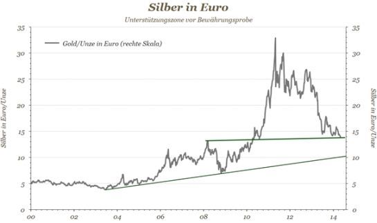 Diagramm - Silber in Euro