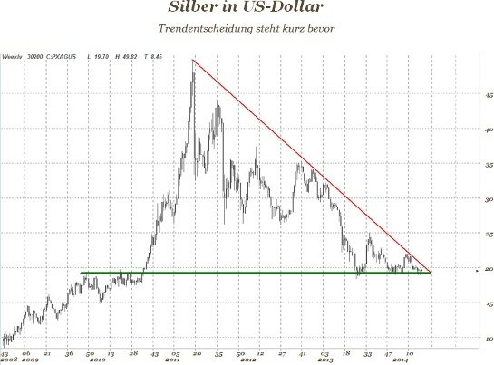 Diagramm - Silber in USD