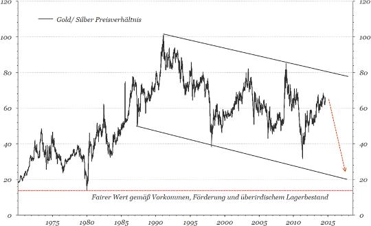 Gold-Silber Preisverhältnis Diagramm