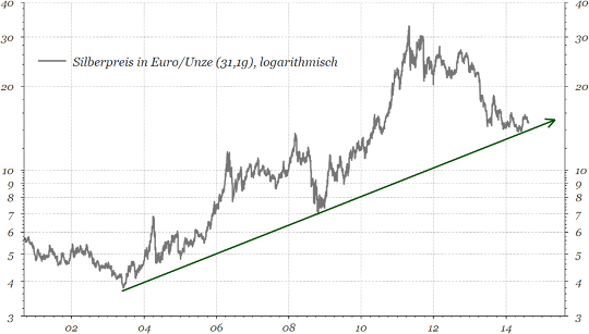 Silber in Euro Diagramm