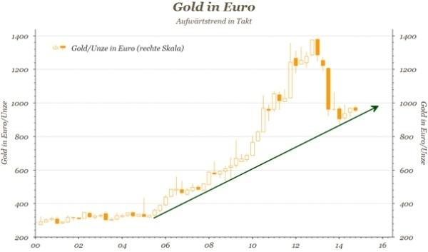 Gold in Euro Diagramm