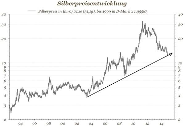 Silberpreisentwicklung Diagramm