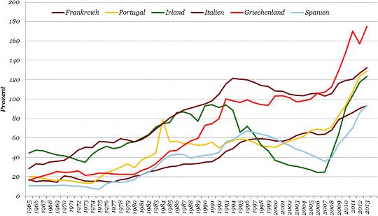 Diagramm zu Eurokrise nicht geloest