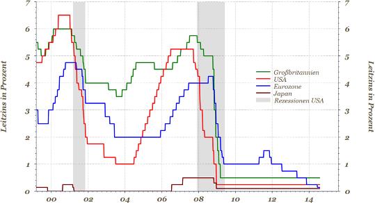 Notenbanken zyklische Konjunktur Diagramm