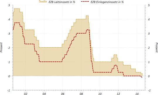 EZB Leit- und EInlagenzinssatz DIagramm