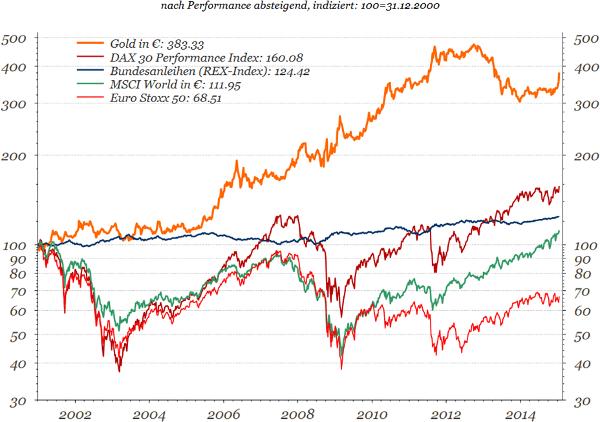 Gold im Anlageklassenvergleich