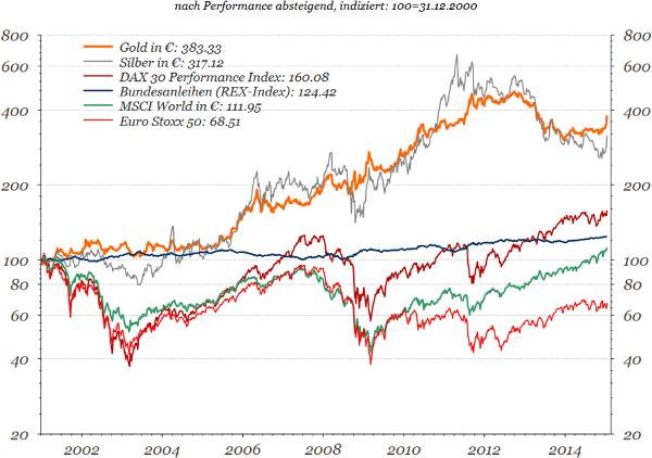 Gold und Silber im Anlageklassenvergleich