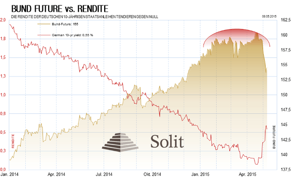 Bund Future vs Rendite Diagramm