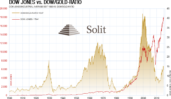 Dow Jones vs Dow-Gold Ratio