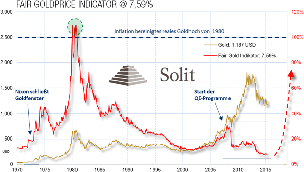 Fair Goldprice Diagramm 7,59%