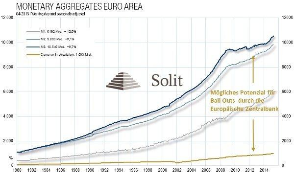 Potenzial der EZB für Anleihekäufe - Diagramm