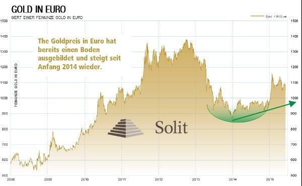 Gold in Euro Werte