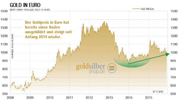 Gold in Euro Aufwärtstrend Tabelle