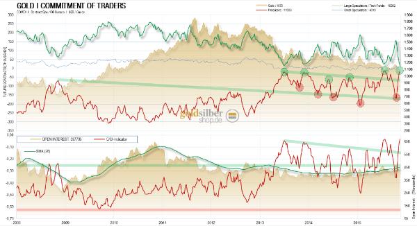 Terminmarktdaten-Tabelle Gold