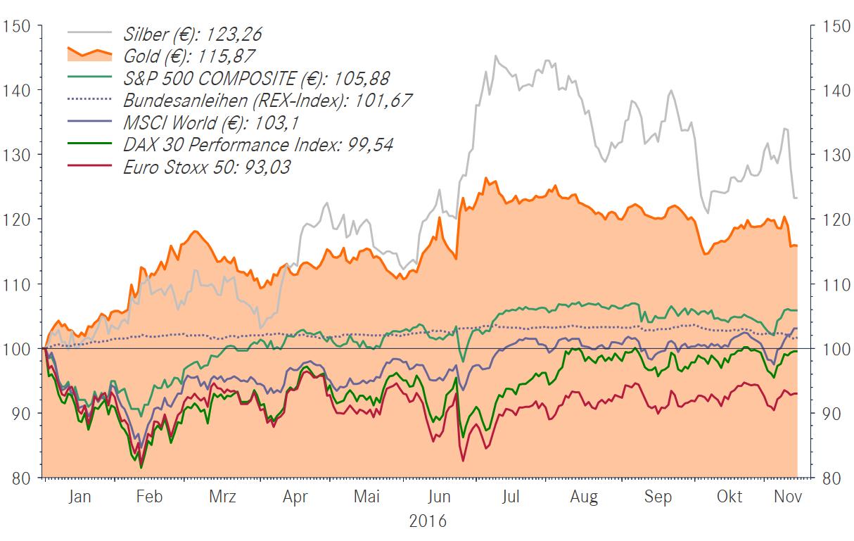 Anlageklassen im Vergleich in Euro