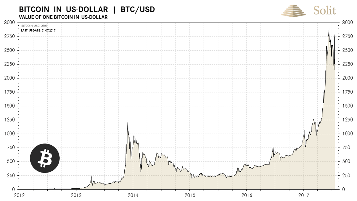 Bitcoin in US-Dollar
