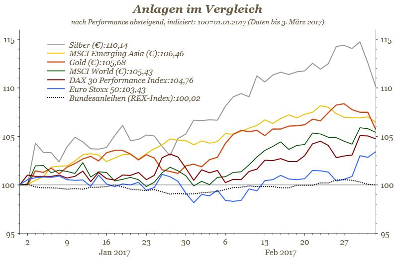 Chart - Anlagen im Vergleich ytd