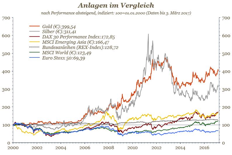 Chart - Anlagen im Langzeitvergleich