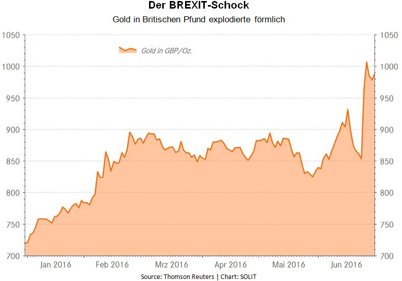 Der Brexit Schock