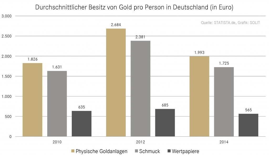 Goldbesitz pro Person in Deutschland