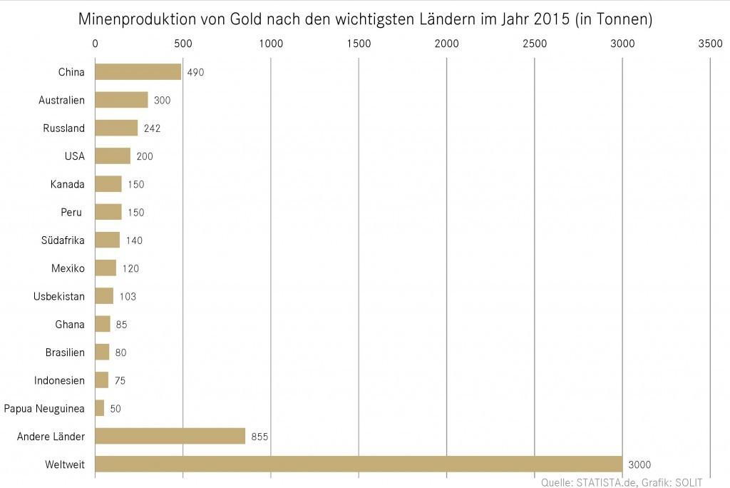 Minenproduktion von Gold nach den wichtigsten Ländern