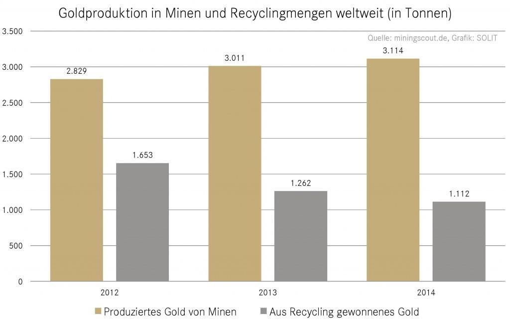 Goldproduktion in Minen und Recyclingmengen weltweit