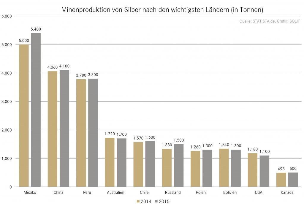 Die Minenproduktion von Silber nach den wichtigsten Ländern
