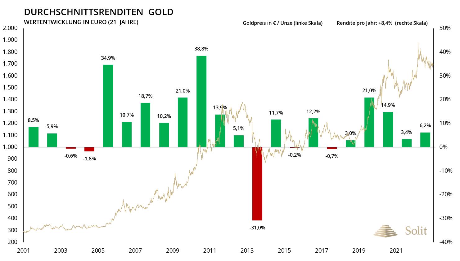 Durchschnittsrenditen Gold seit 2001