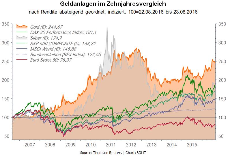 Geldanlagen im Zehnjahres Vergleich