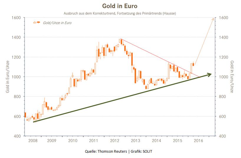 Gold in Euro Ausbruch aus dem Korrekturtrend