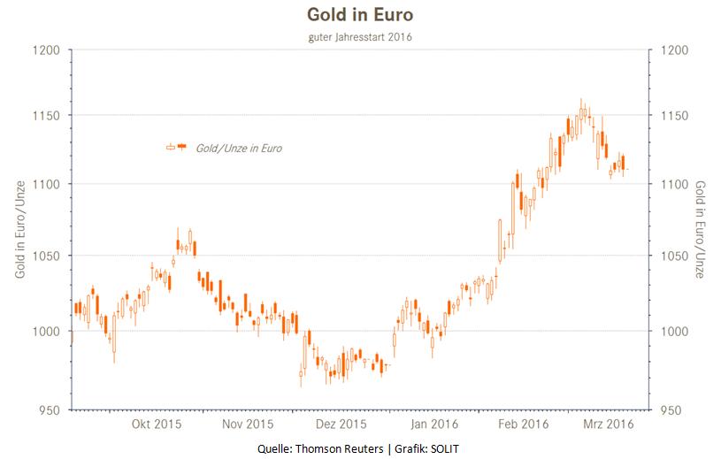 Gold in Euro guter Jahresstart 2016