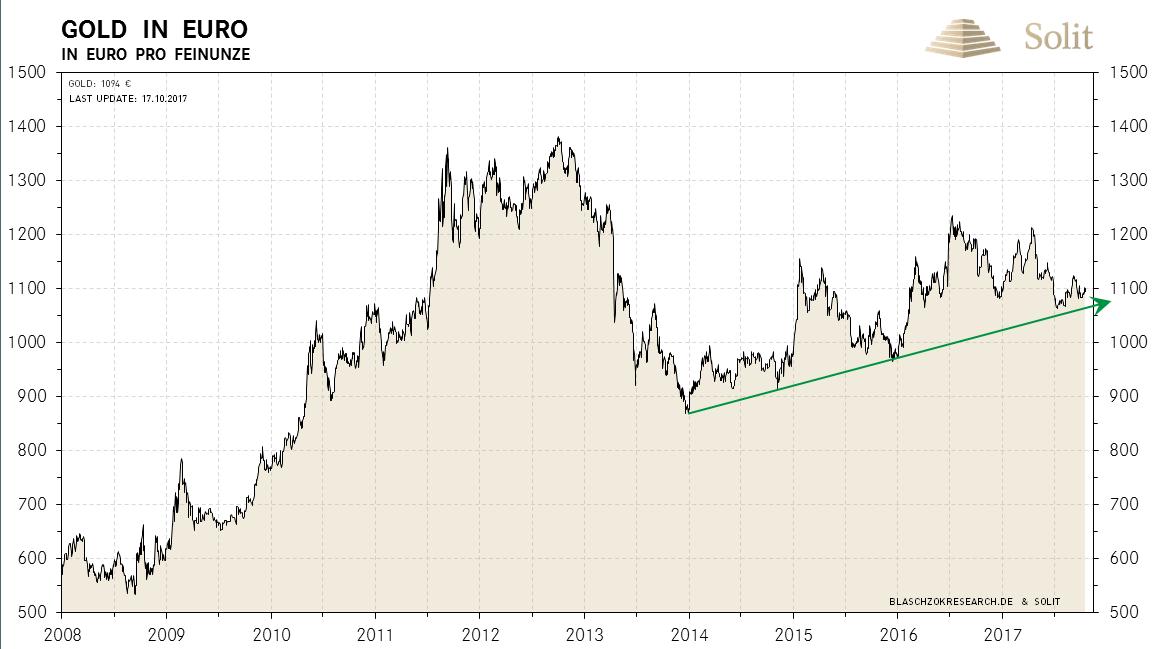 Gold in Euro langfristig - 2008-2017