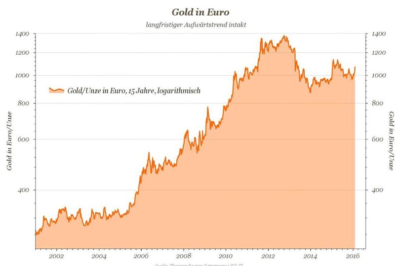Gold in Euro langfrister Aufwaertstrend intakt