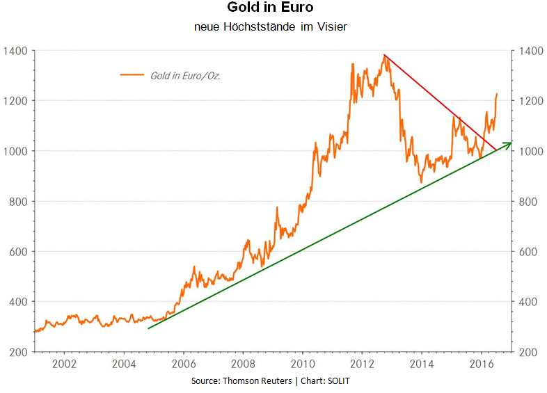 Gold in Euro neue Hochststaende im Visier