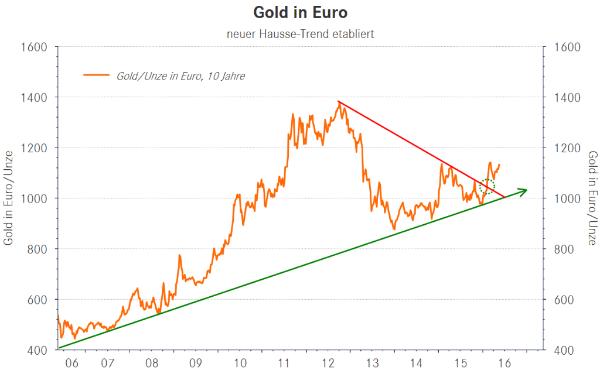 Gold in Euro neuer Hausse Trend etabliert