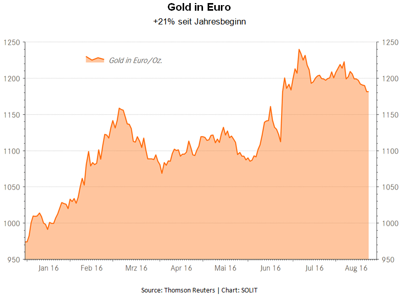 Gold in Euro