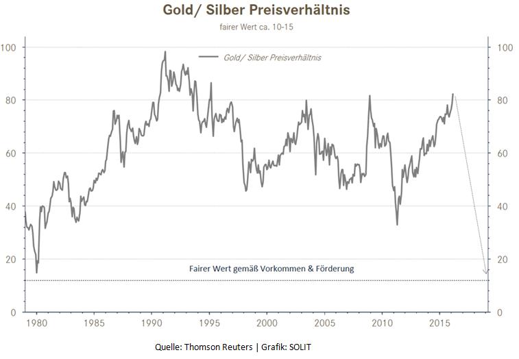 Gold und Silber Preisverhaeltnis