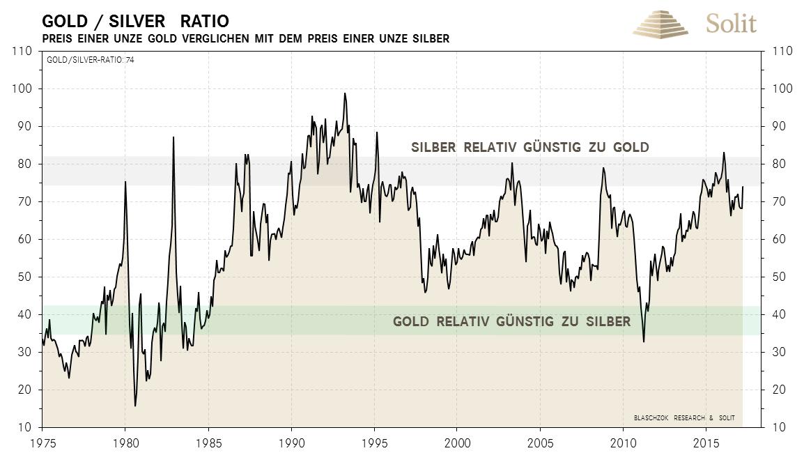 Gold-Silber-Ratio - 1975-2015