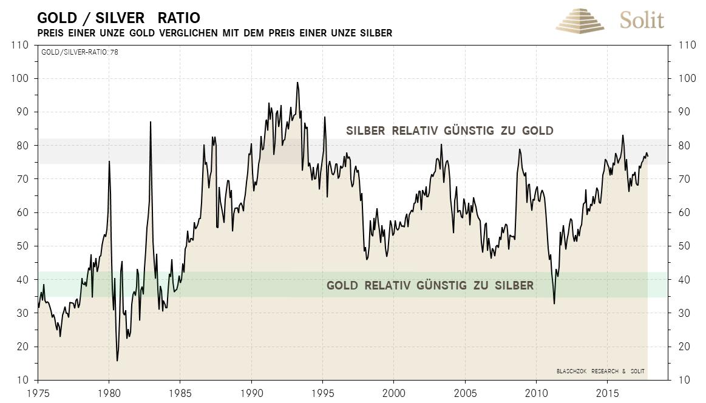 Gold-Silber-Ratio - 1975-2017