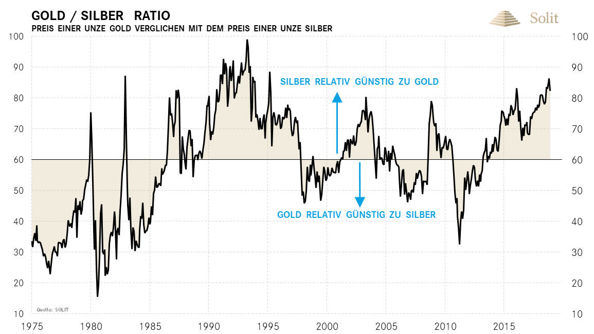 Gold-Silber-Ratio | 1975-2018