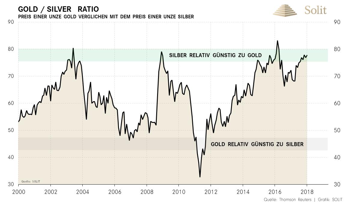 Gold-Silber-Ratio seit 2000 - Stand 2018
