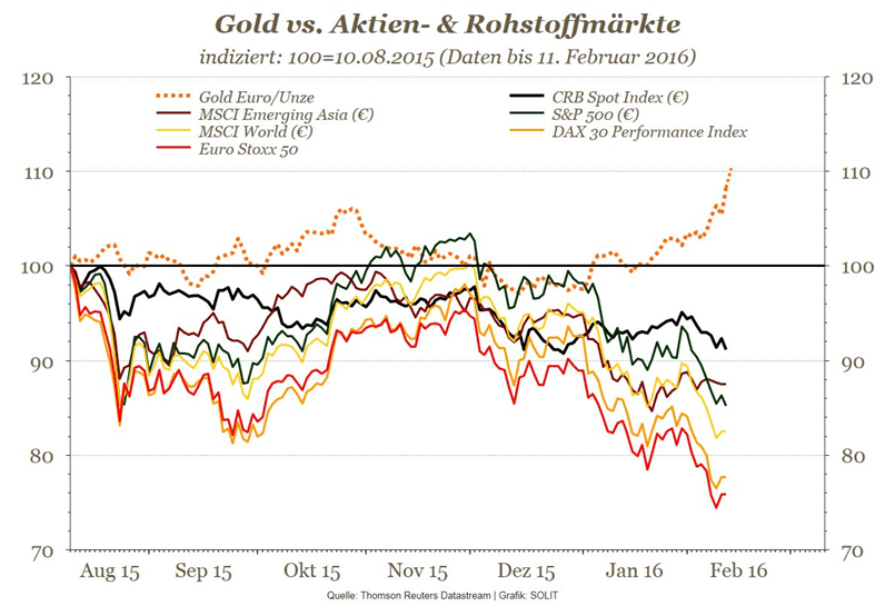 Gold vs. Aktien- und Rohstoffmaerkte