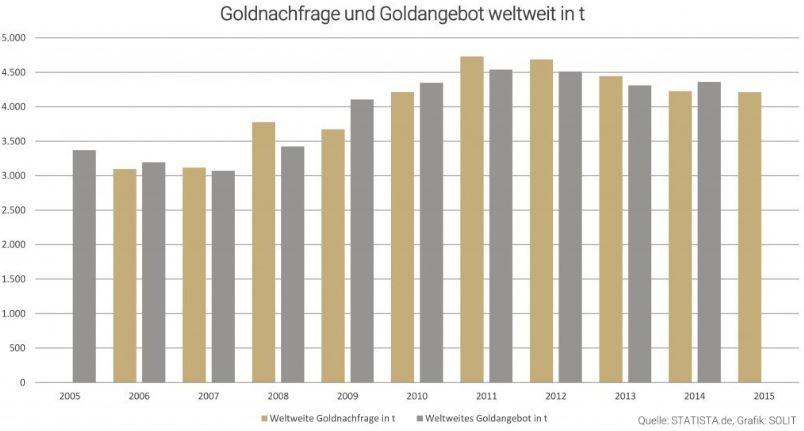 Entwicklung des Goldangebots und der Goldnachfrage weltweit