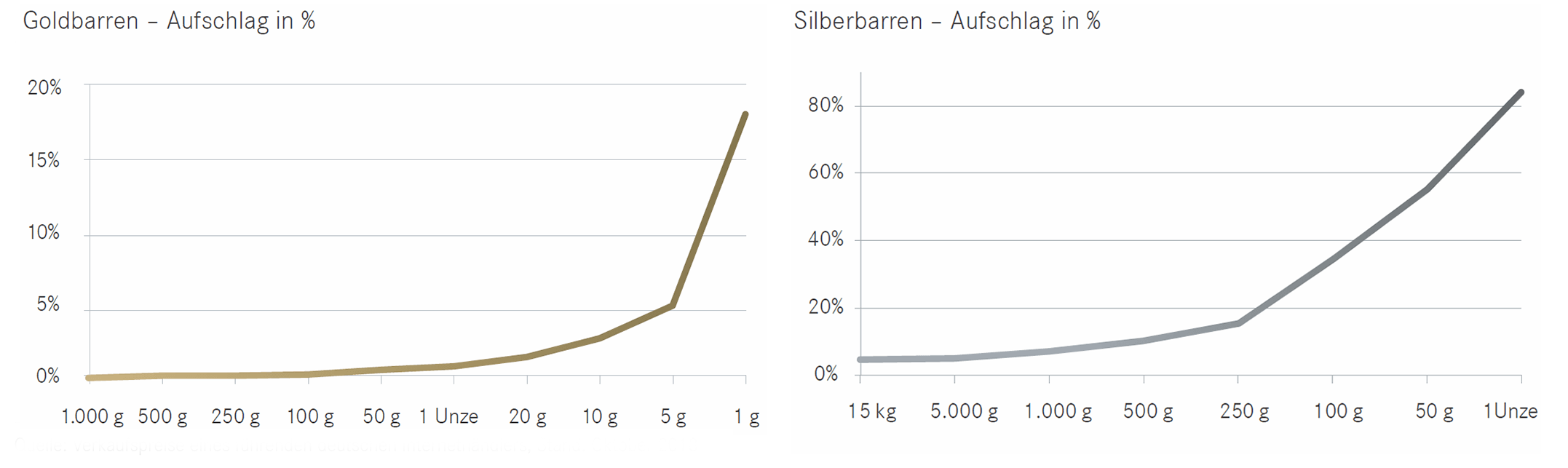 Grafik Goldbarren- und Silberbarrenaufschlag in Prozent