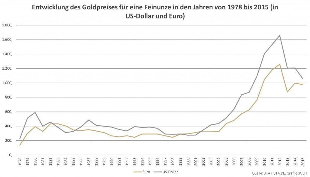 Goldpreisentwicklung in USD und Euro